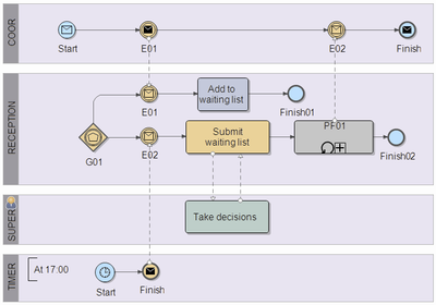 BPMN-patterns-CPP.png